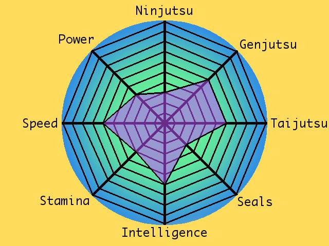 Char-Shinobu-Stats2.jpg