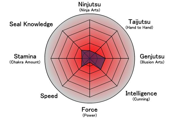 Isshin Kikan - Naruto Mush Rivalry