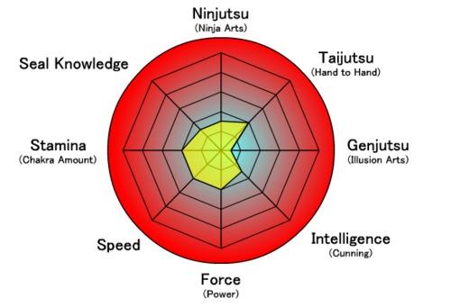 Daiki-Stats-Genin.PNG