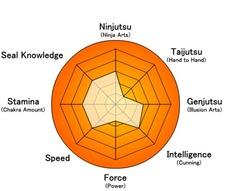 Hiroyasu-Stat-Chart.png