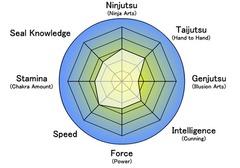 Stats-Asato-Chuunin.png