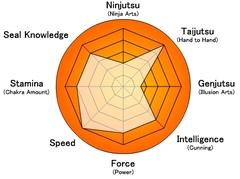 Stats-Ataru
