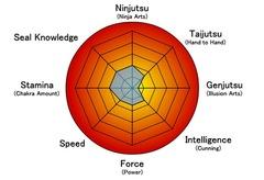 Stats-Hikaru-Genin2.png